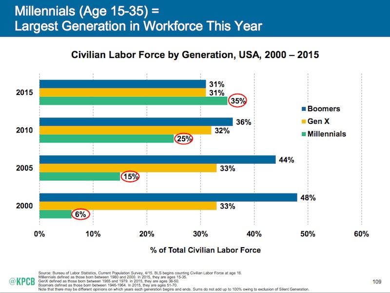 millennials-workforce-compressor